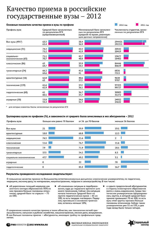 Качество приема в российские государственные вузы - 2012