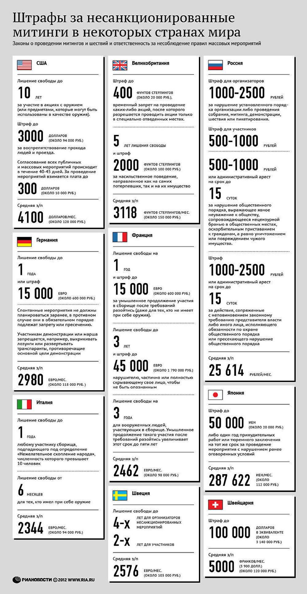 Штрафы за несанкционированные митинги в некоторых странах мира