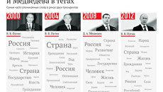 Инагурационные тексты Путина и Медведева в тэгах
