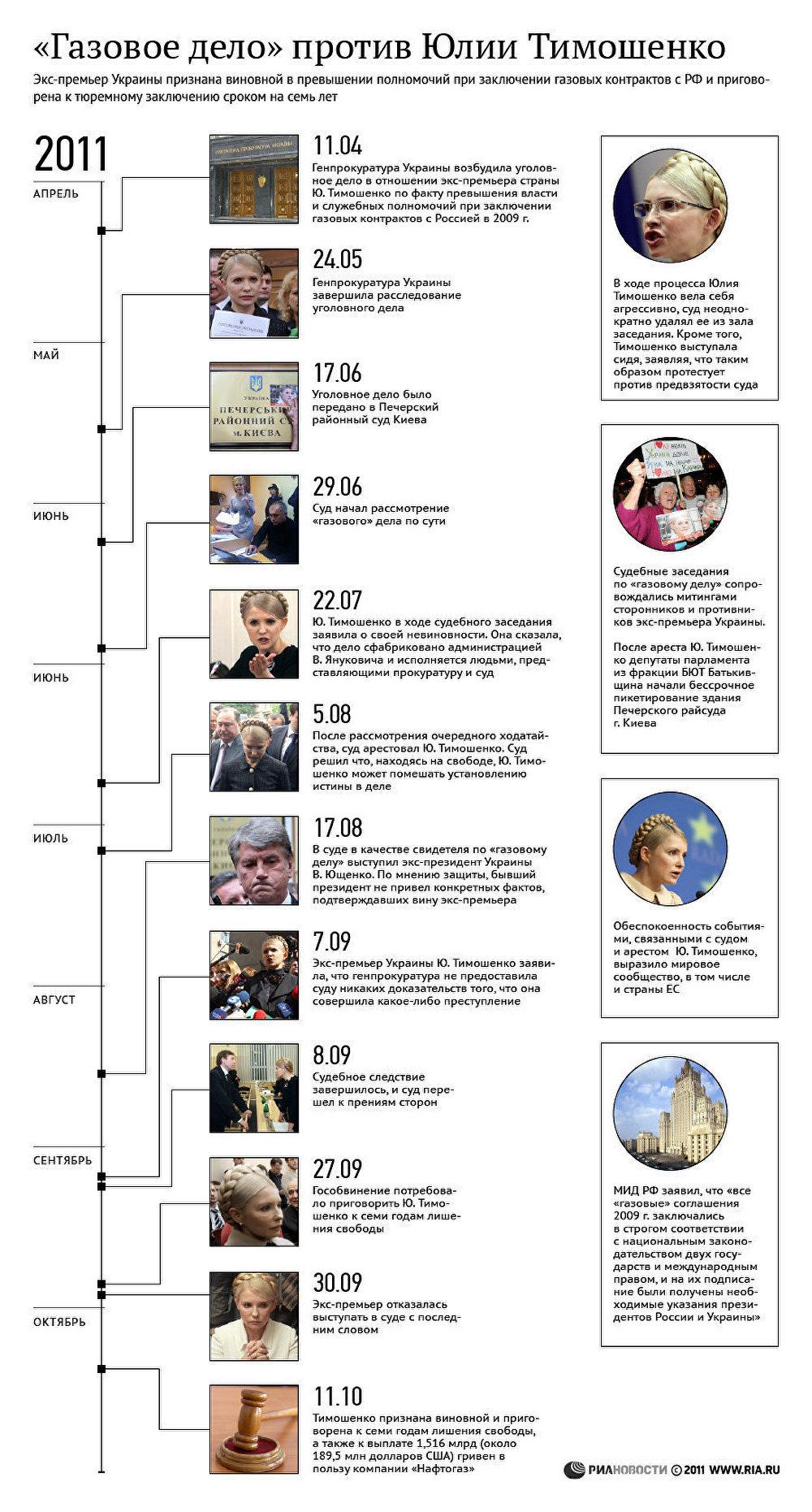 Газовое дело против Юлии Тимошенко