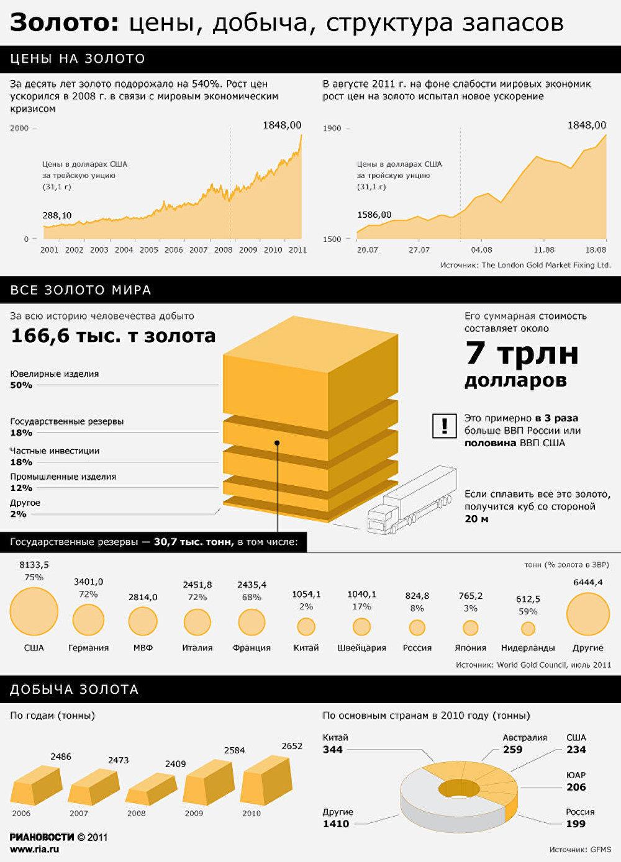 Картинки по запросу запасы золота в россии 2017