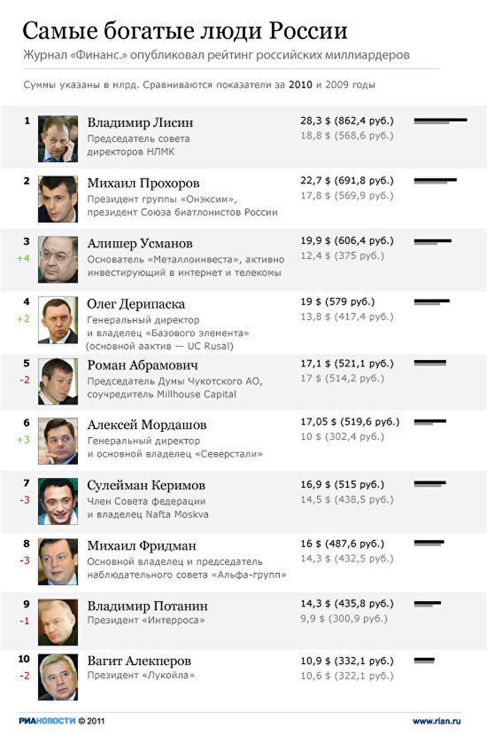 Топ-10 самых богатых россиян по версии Финанс.