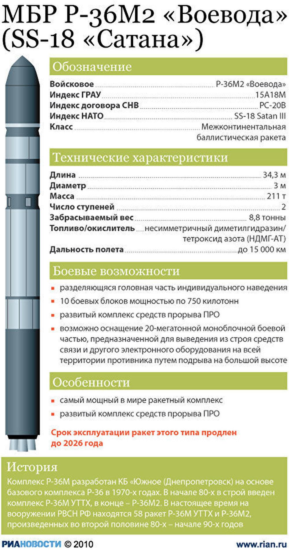 Картинки по запросу р-36м2 «воевода»