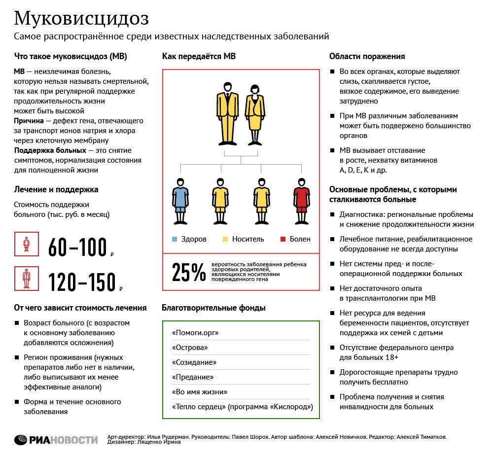 Муковисцидоз: проблемы и поддержка пациентов