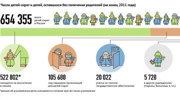 Усыновление и опека в России