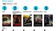 Самые кассовые фильмы выходных (22-24 февраля)