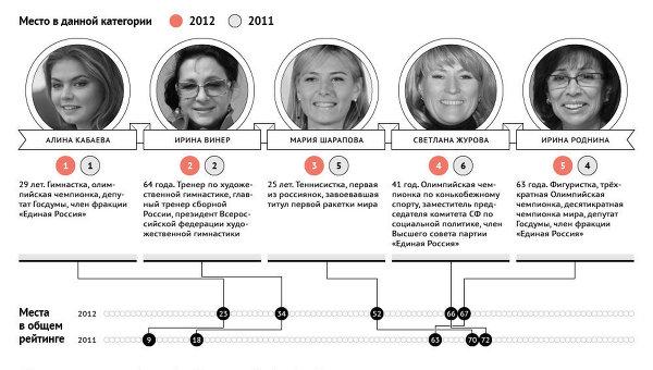Пять самых влиятельных женщин России в сфере спорта