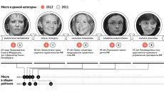Пять самых влиятельных женщин России в сфере политики