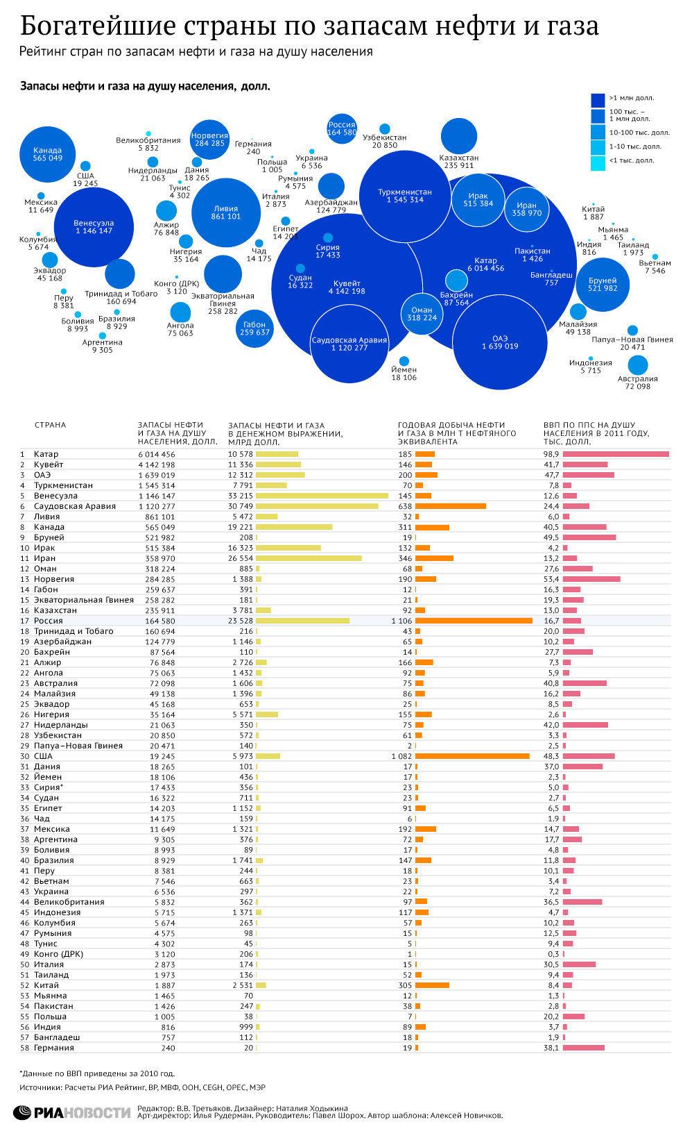 Богатейшие страны по запасам нефти и газа