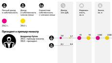 Как изменились доходы высших чиновников России в 2012 году