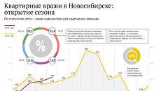 Квартирные кражи в Новосибирске: открытие сезона