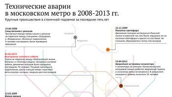 Технические аварии в московском метро в 2008-2013 гг.
