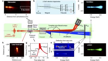 Схема работы и научные результаты, полученные на самом мощном на сегодня лазерно-плазменном ускорителе частиц