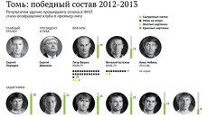 ФК Томь: серебряный сезон 2012/2013 в первенстве ФНЛ