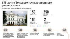 Томский госуниверситет: история старейшего за Уралом вуза