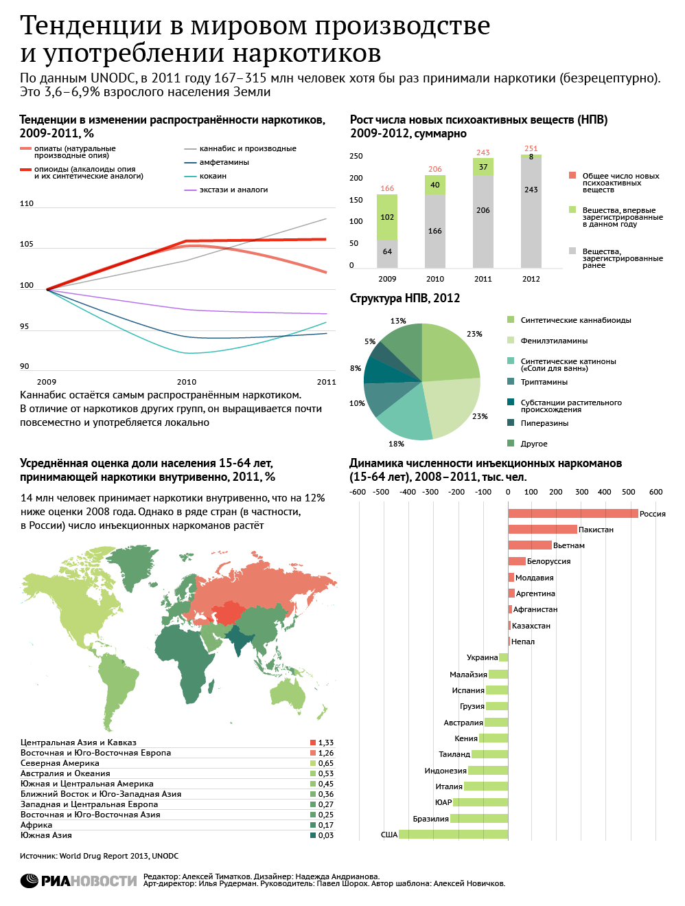 Тенденции в мировом производстве и употреблении наркотиков