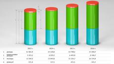 Бюджет РФ на 2013-2016 года: каким он будет?