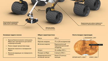 Марсоход Curiosity: год работы на Марсе