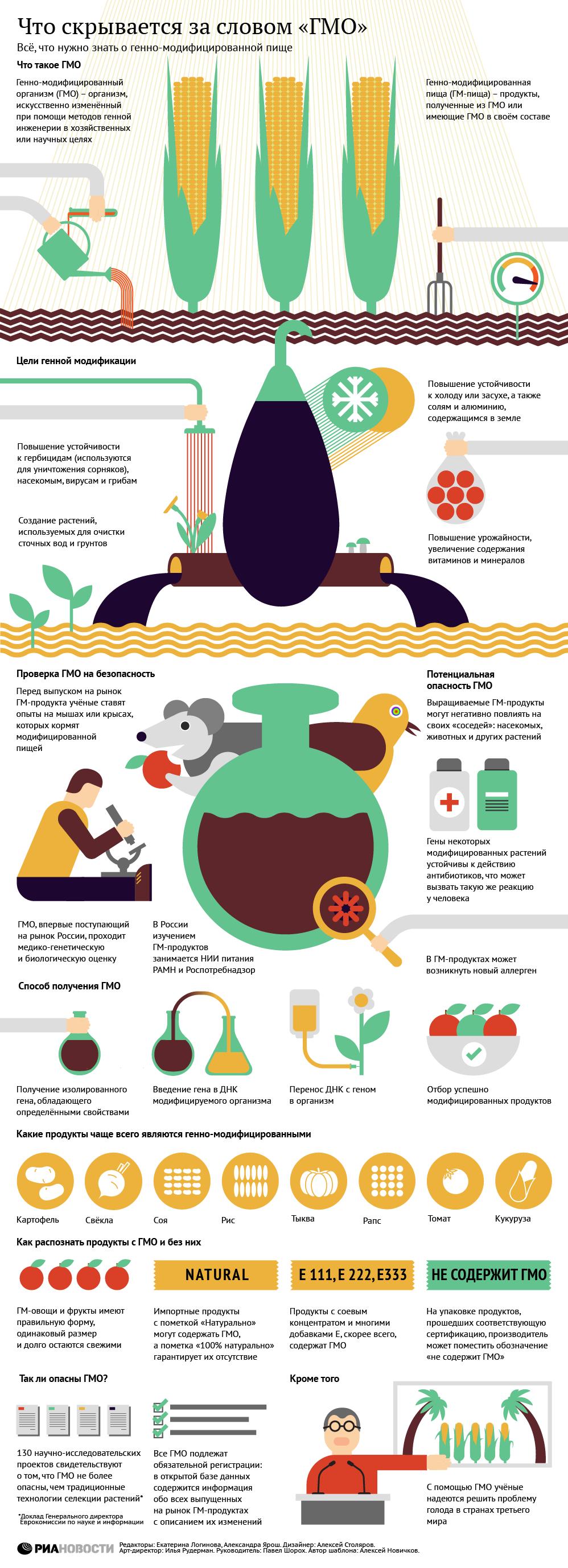 ГМО: что это такое и стоит ли бояться_НЕ ИСПОЛЬЗОВАТЬ
