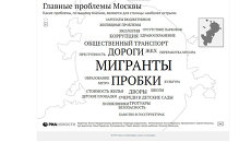 Результаты интерактивного опроса горожан о главных проблемах Москвы