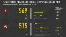 Аварийность на дорогах Томской области