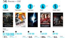 Самые кассовые фильмы выходных (18 - 20 октября)
