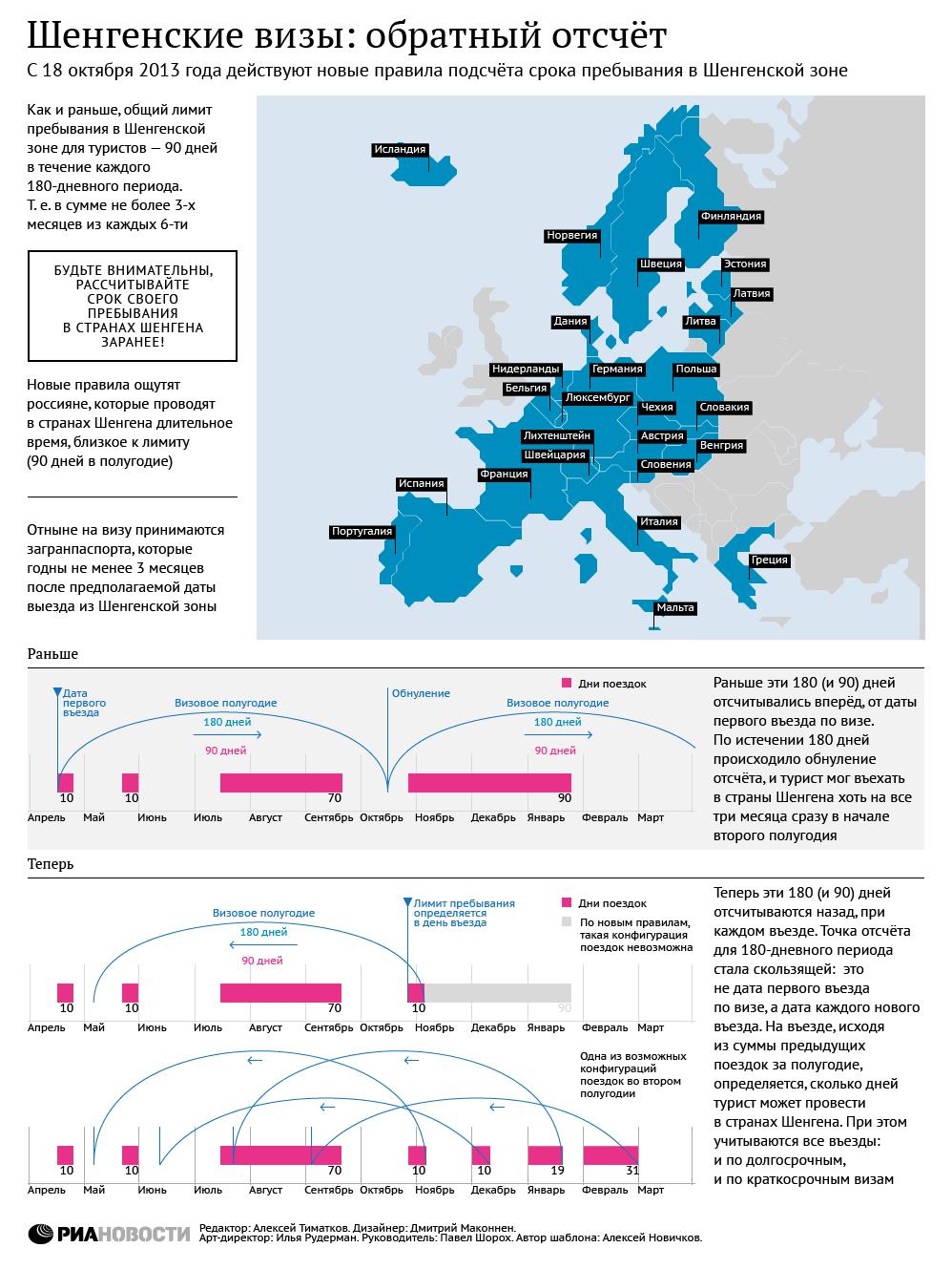 Шенгенские визы: обратный отсчет