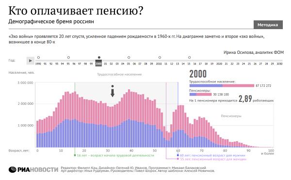 Выплата пенсии гражданам украины