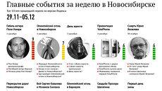 Главные события 29 ноября-5 декабря для новосибирцев по версии Яндекса