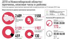 ДТП в Новосибирской области: причины, места и дни недели