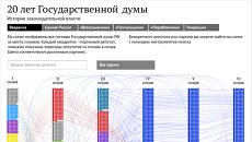 20 лет Государственной думы
