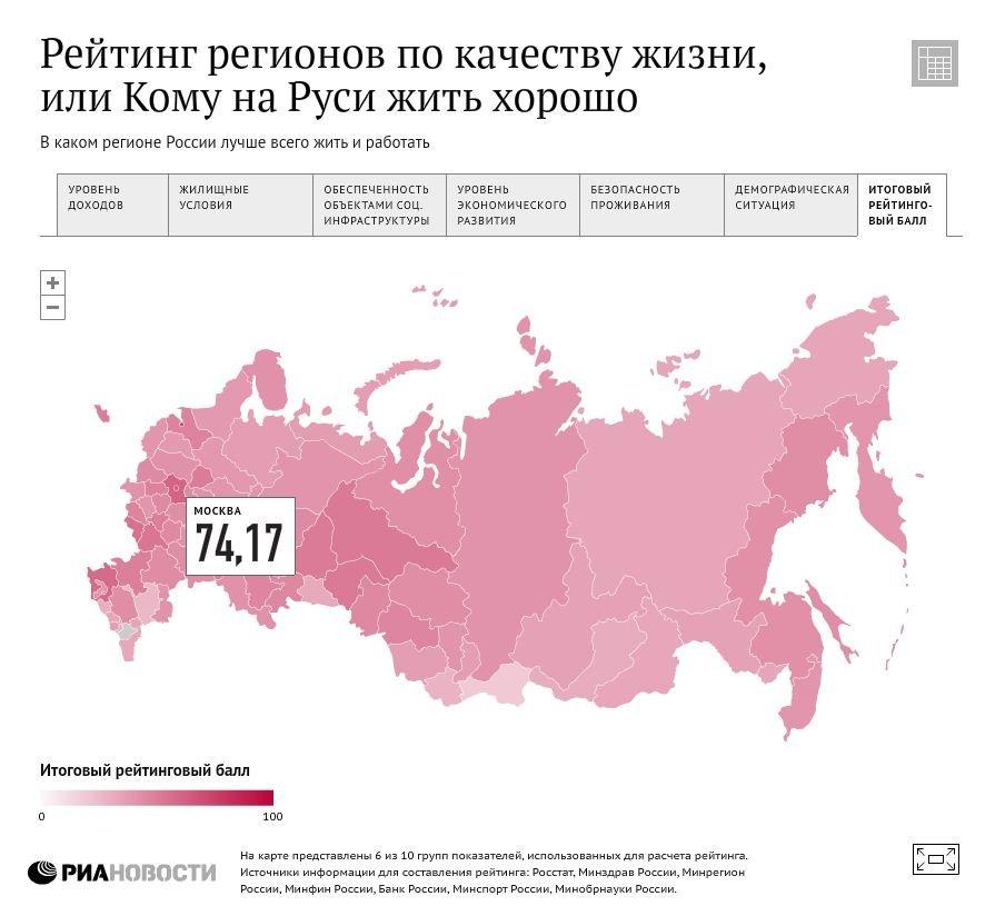 Рейтинг регионов по качеству жизни
