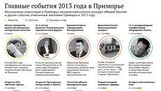 Главные события 2013 года в Приморье