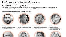 История выборов мэра в Новосибирcке