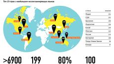 Языковое разнообразие планеты