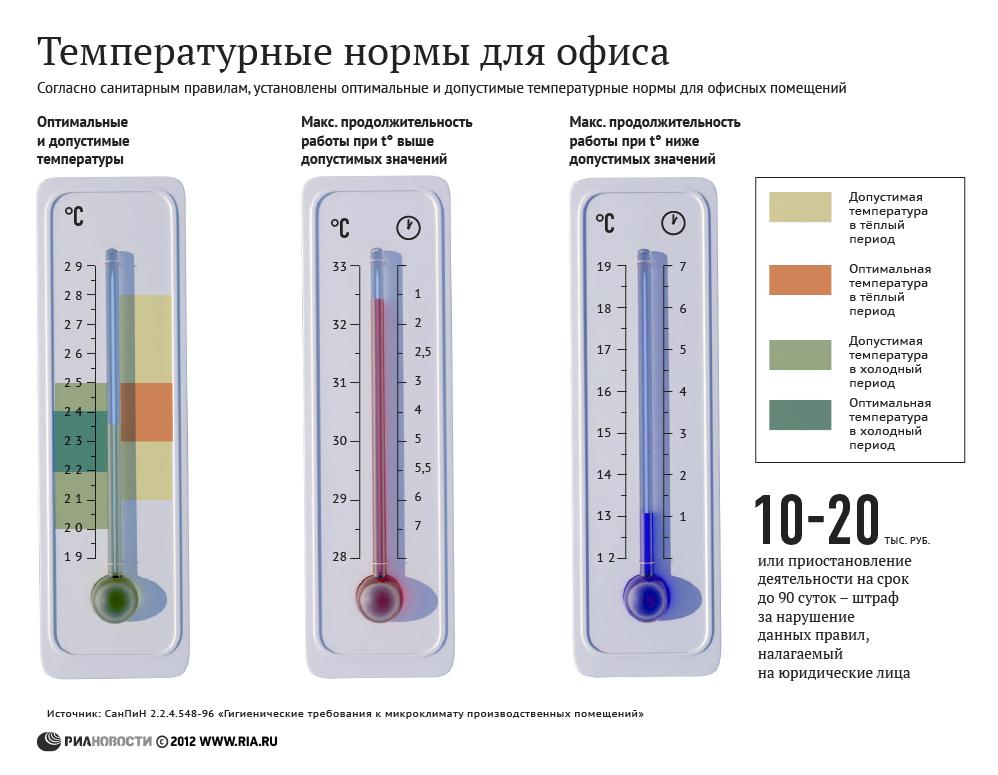 Работа с комфортом: температурные нормы для офисов