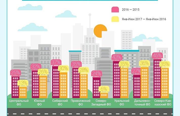 Изменение интереса к покупке жилья